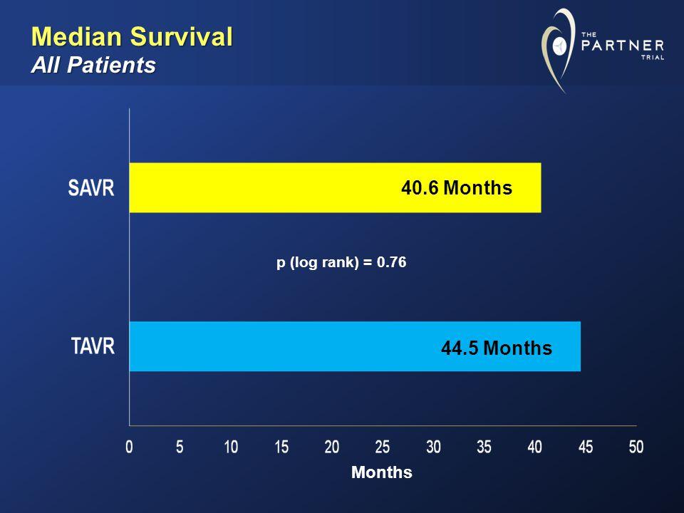 Months 40.6 Months 44.5 Months p (log rank) = 0.76 Median Survival All Patients