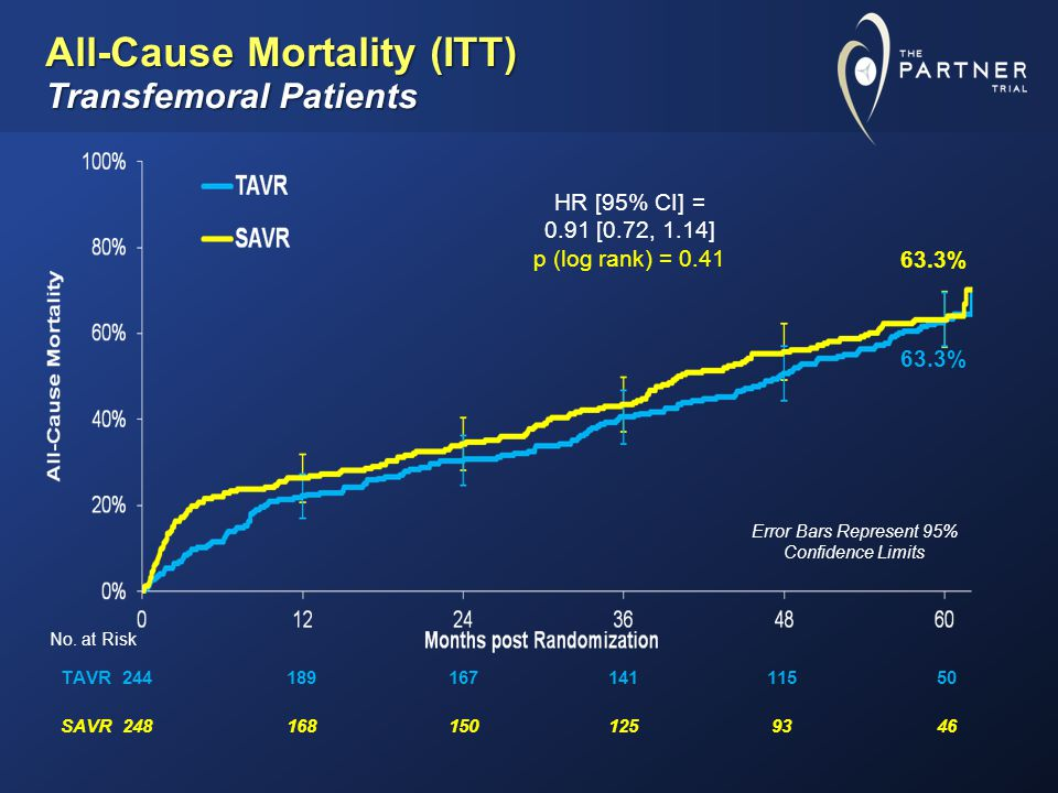 TAVR24418916714111550 SAVR2481681501259346 All-Cause Mortality (ITT) Transfemoral Patients No.