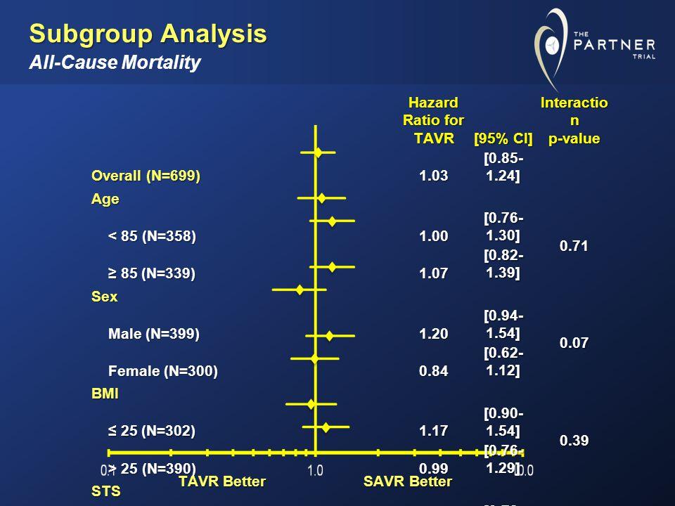 Subgroup Analysis Subgroup Analysis All-Cause Mortality Hazard Ratio for TAVR [95% CI] Interactio n p-value Overall (N=699) 1.03 [0.85- 1.24] Age < 85 (N=358) < 85 (N=358)1.00 [0.76- 1.30] 0.71 ≥ 85 (N=339) ≥ 85 (N=339)1.07 [0.82- 1.39] Sex Male (N=399) Male (N=399)1.20 [0.94- 1.54] 0.07 Female (N=300) Female (N=300)0.84 [0.62- 1.12] BMI ≤ 25 (N=302) ≤ 25 (N=302)1.17 [0.90- 1.54] 0.39 > 25 (N=390) > 25 (N=390)0.99 [0.76- 1.29] STS ≤ 11 (N=353) ≤ 11 (N=353)0.95 [0.72- 1.26] 0.38 > 11 (N=346) > 11 (N=346)1.12 [0.87- 1.45] TAVR Better SAVR Better