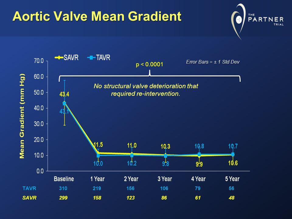 Aortic Valve Mean Gradient TAVR3102191561067956 SAVR299158123866148 Error Bars = ± 1 Std Dev No structural valve deterioration that required re-intervention.