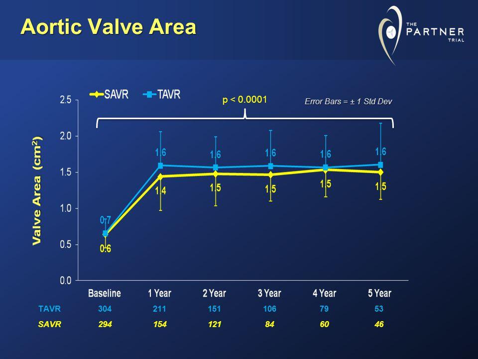 Aortic Valve Area TAVR3042111511067953 SAVR294154121846046 Error Bars = ± 1 Std Dev p < 0.0001