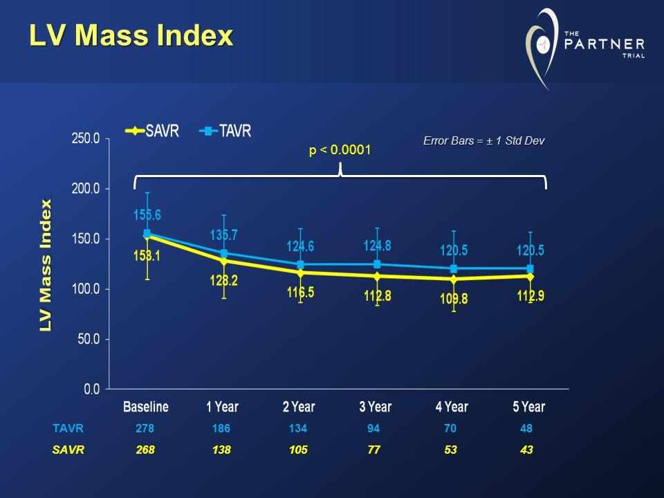 LV Mass Index TAVR278186134947048 SAVR268138105775343 Error Bars = ± 1 Std Dev p < 0.0001