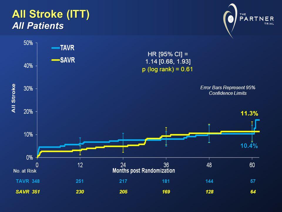 All Stroke (ITT) All Patients No.