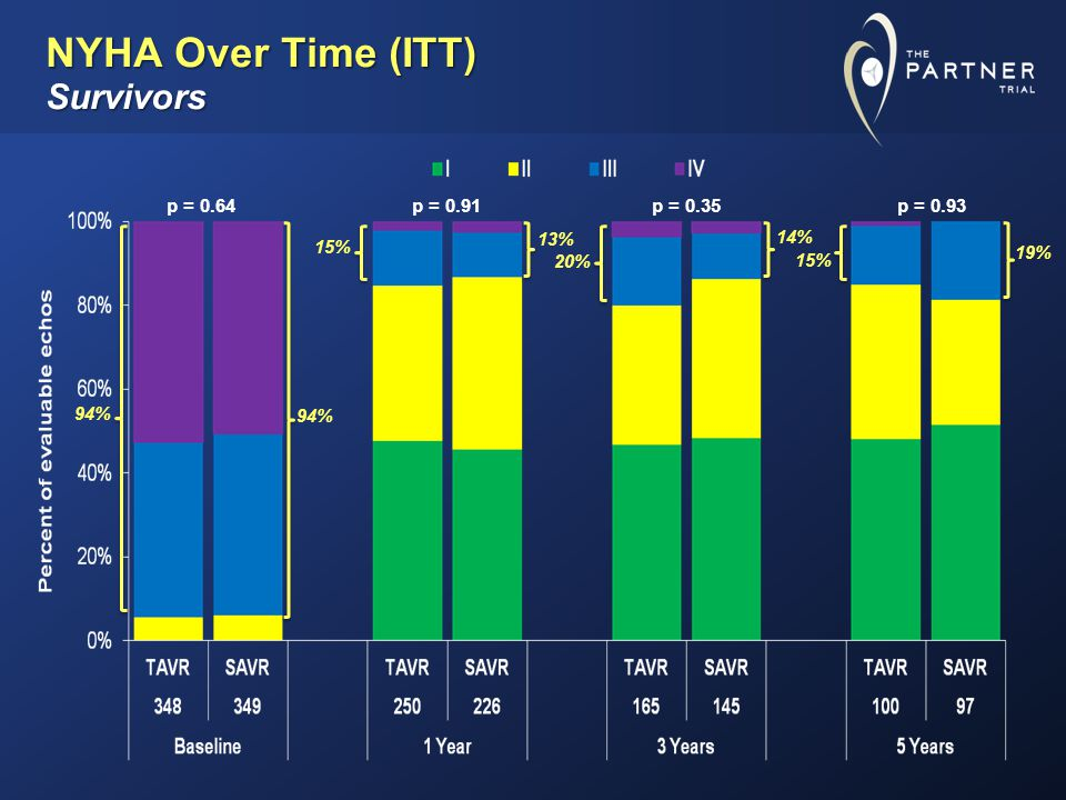 NYHA Over Time (ITT) Survivors p = 0.64p = 0.91p = 0.35p = 0.93 19% 15% 94% 13% 15% 14% 20%