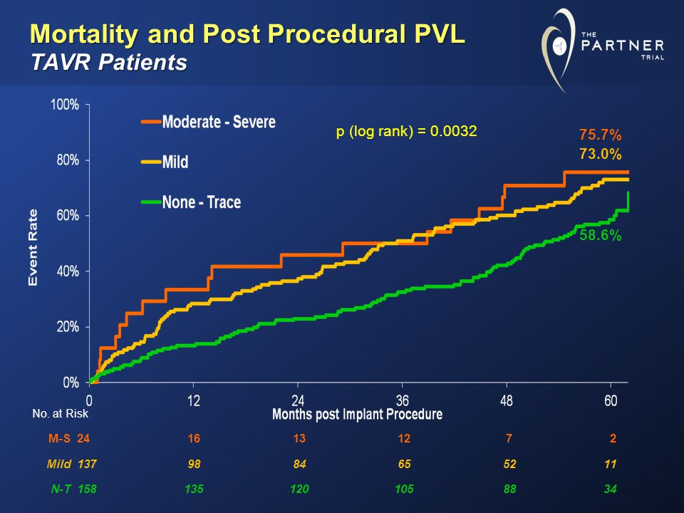 M-S2416131272 Mild1379884655211 N-T1581351201058834 Mortality and Post Procedural PVL TAVR Patients No.