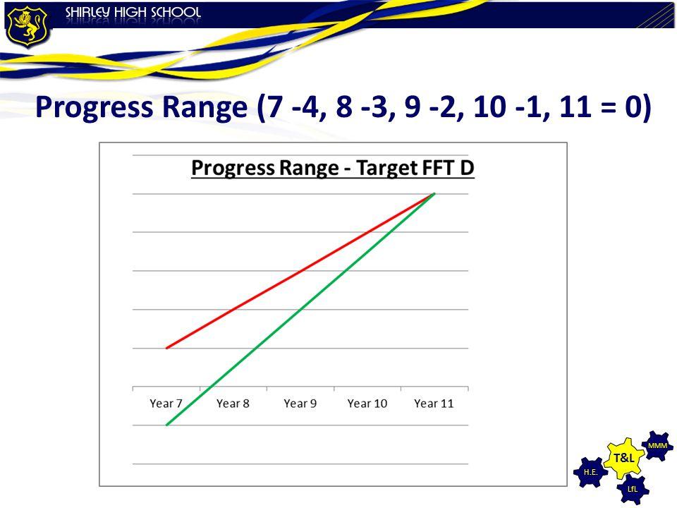 LfL MMM H.E. T&L Progress Range (7 -4, 8 -3, 9 -2, 10 -1, 11 = 0)