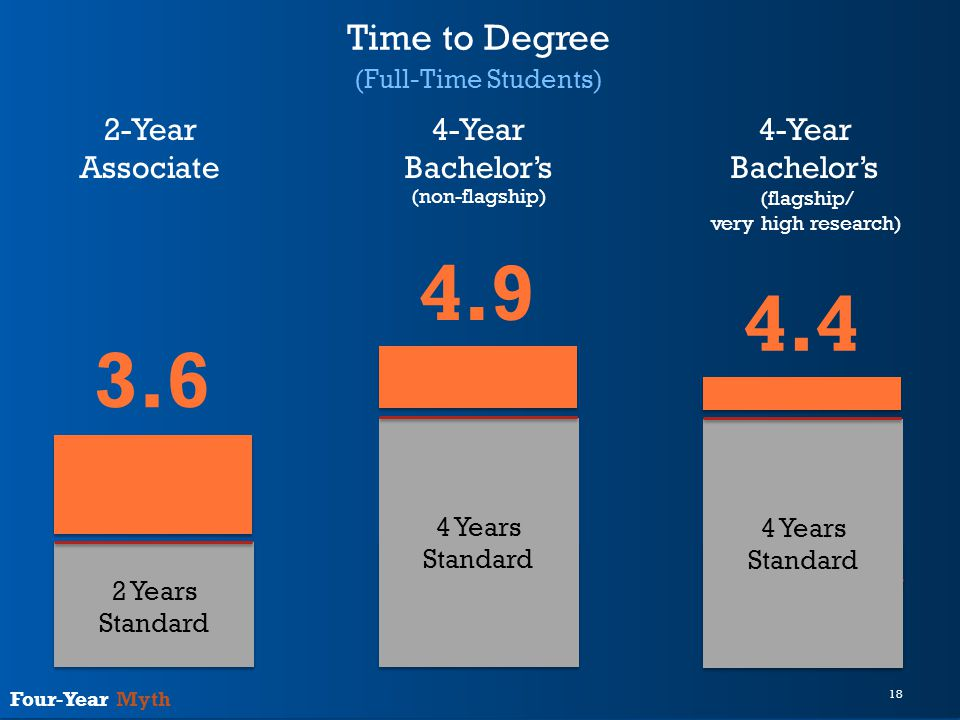 18 Four-Year Myth Time to Degree (Full-Time Students) 2 Years Standard 120 Credits Standard 2-Year Associate 4-Year Bachelor's 4-Year Bachelor's (non-flagship) (flagship/ very high research) 3.6 4 Years Standard 4.9 4 Years Standard 4.4