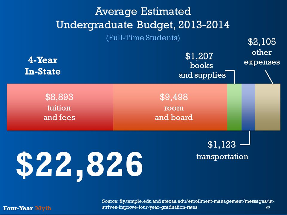 20 Four-Year Myth Average Estimated Undergraduate Budget, 2013-2014 (Full-Time Students) 4-Year In-State $8,893$9,498 $1,207 $1,123 $2,105 tuition and fees room and board books and supplies transportation other expenses $22,826 Source: fly.temple.edu and utexas.edu/enrollment-management/messages/ut- strives-improve-four-year-graduation-rates