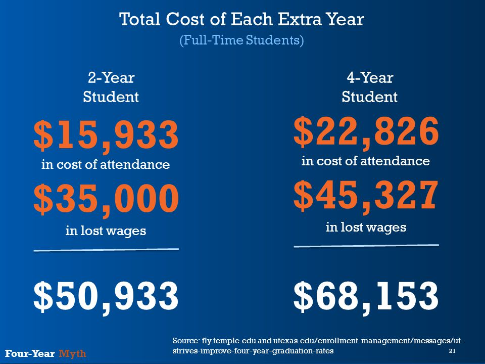 21 Four-Year Myth Total Cost of Each Extra Year (Full-Time Students) 2-Year Student 4-Year Student $15,933 $35,000 in cost of attendance in lost wages $22,826 $45,327 in cost of attendance in lost wages $50,933$68,153 Source: fly.temple.edu and utexas.edu/enrollment-management/messages/ut- strives-improve-four-year-graduation-rates