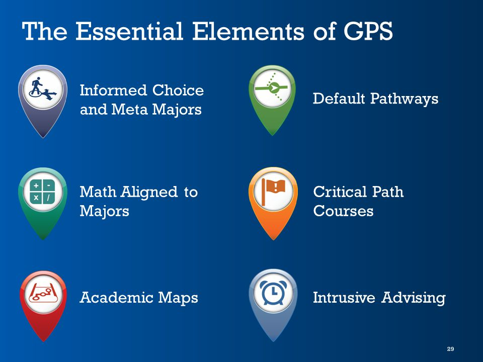 29 The Essential Elements of GPS Informed Choice and Meta Majors Math Aligned to Majors Academic Maps Default Pathways Critical Path Courses Intrusive Advising