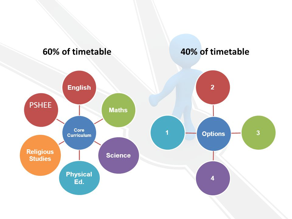 60% of timetable Core Curriculum EnglishMaths Science Physical Ed.