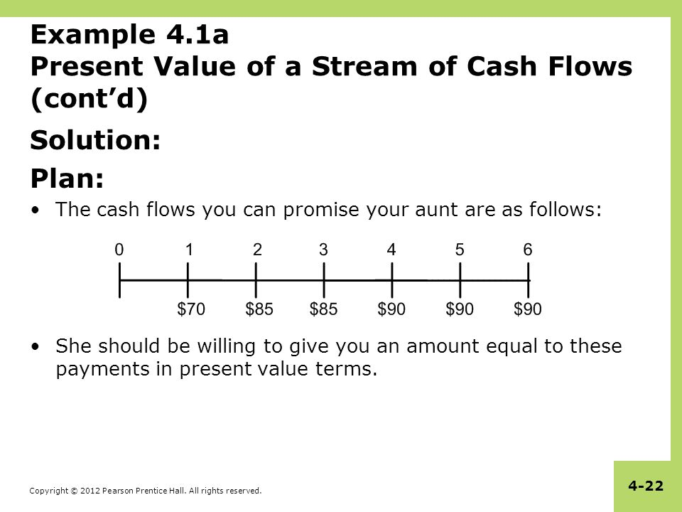Copyright © 2012 Pearson Prentice Hall. All rights reserved. 4-22 Example 4.1a Present Value of a Stream of Cash Flows (cont'd) Solution: Plan: The ca