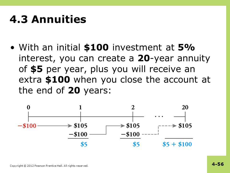Copyright © 2012 Pearson Prentice Hall. All rights reserved. 4-56 4.3 Annuities With an initial $100 investment at 5% interest, you can create a 20-ye