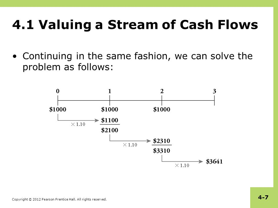 Copyright © 2012 Pearson Prentice Hall. All rights reserved. 4-7 4.1 Valuing a Stream of Cash Flows Continuing in the same fashion, we can solve the p