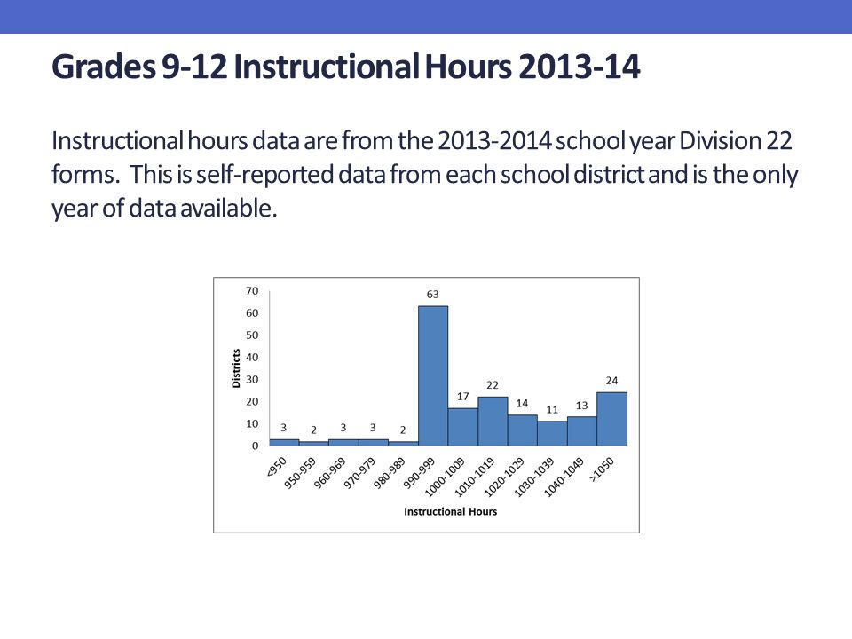 Grades 9-12 Instructional Hours 2013-14 Instructional hours data are from the 2013-2014 school year Division 22 forms.