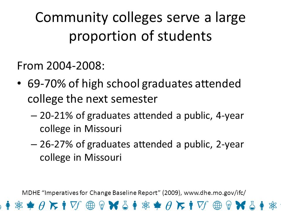 Community colleges serve a large proportion of students From 2004-2008: 69-70% of high school graduates attended college the next semester – 20-21% of graduates attended a public, 4-year college in Missouri – 26-27% of graduates attended a public, 2-year college in Missouri MDHE Imperatives for Change Baseline Report (2009), www.dhe.mo.gov/ifc/
