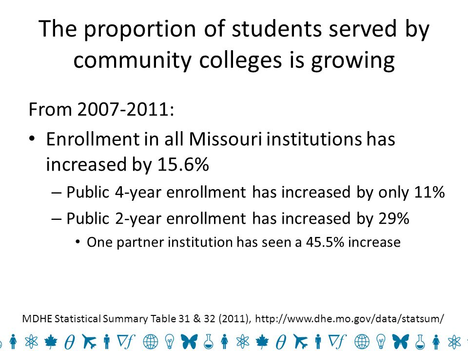 Overall, transfer students are slightly less successful than native students For full-time students, all disciplines: Native six-year graduation rate is 56% Post-transfer four-year graduation rate is 50% (from public 2-year institution in MO) MDHE Imperatives for Change Baseline Report (2009), www.dhe.mo.gov/ifc/