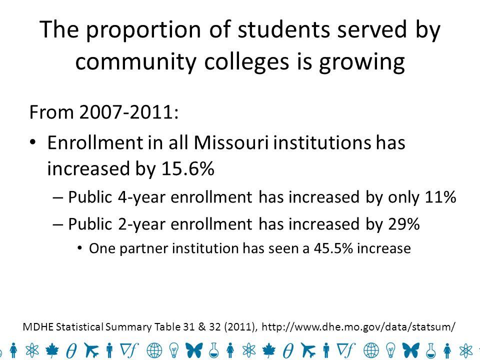 STEM Talent Expansion Programs A partnership between four Missouri colleges (2004-present)