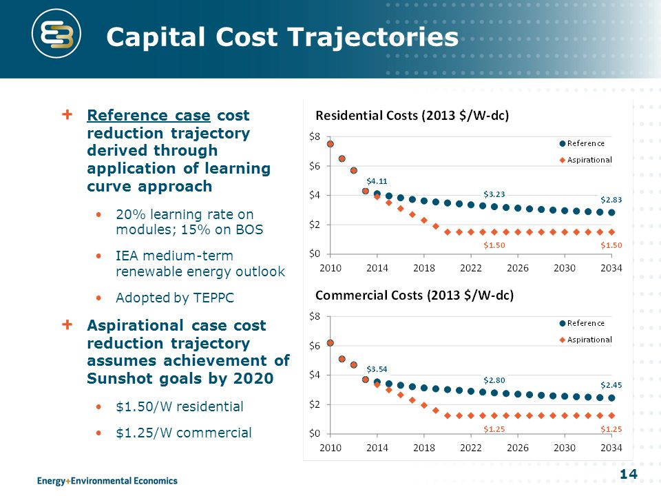 14 Capital Cost Trajectories Reference case cost reduction trajectory derived through application of learning curve approach 20% learning rate on modules; 15% on BOS IEA medium-term renewable energy outlook Adopted by TEPPC Aspirational case cost reduction trajectory assumes achievement of Sunshot goals by 2020 $1.50/W residential $1.25/W commercial