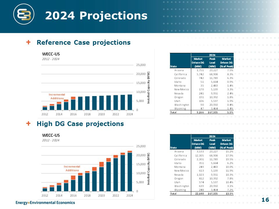 16 High DG Case projections 2024 Projections Reference Case projections Incremental Additions