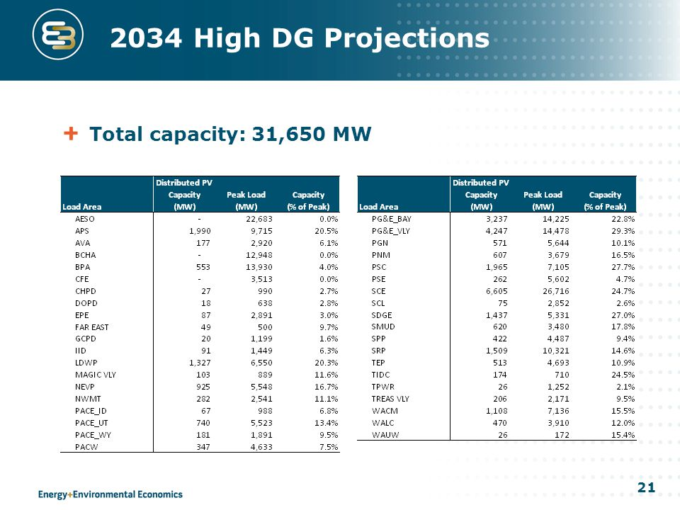 21 2034 High DG Projections Total capacity: 31,650 MW