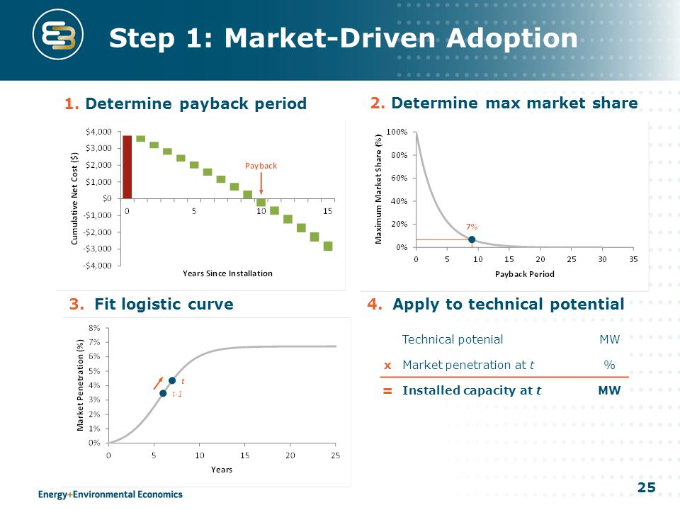25 Step 1: Market-Driven Adoption 1.Determine payback period 2.Determine max market share 3.Fit logistic curve4.Apply to technical potential Technical potenialMW xMarket penetration at t% = Installed capacity at tMW