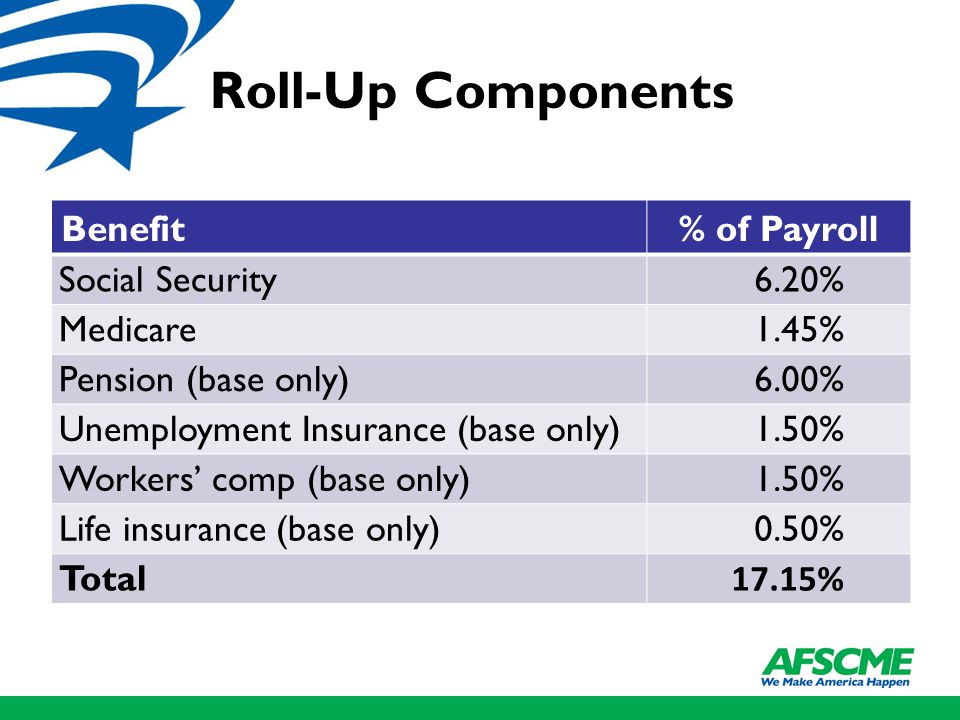 Roll-Up Components Benefit% of Payroll Social Security6.20% Medicare1.45% Pension (base only)6.00% Unemployment Insurance (base only)1.50% Workers' comp (base only)1.50% Life insurance (base only)0.50% Total 17.15%