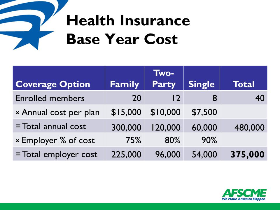 Health Insurance Base Year Cost Coverage OptionFamily Two- PartySingleTotal Enrolled members × Annual cost per plan $15,000$10,000$7,500 = Total annual cost 300,000120,00060,000480,000 × Employer % of cost 75%80%90% = Total employer cost 225,00096,00054,000375,000