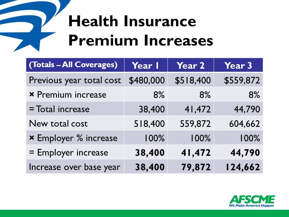 Health Insurance Premium Increases (Totals – All Coverages) Year 1Year 2Year 3 Previous year total cost $480,000$518,400$559,872 × Premium increase 8% = Total increase 38,40041,47244,790 New total cost 518,400559,872604,662 × Employer % increase 100% = Employer increase 38,40041,47244,790 Increase over base year 38,40079,872124,662
