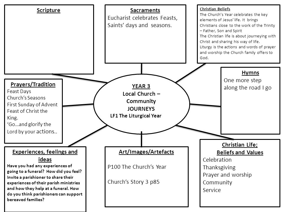 YEAR 3 Local Church – Community JOURNEYS LF1 The Liturgical Year Scripture Christian Beliefs The Church's Year celebrates the key elements of Jesus' life.