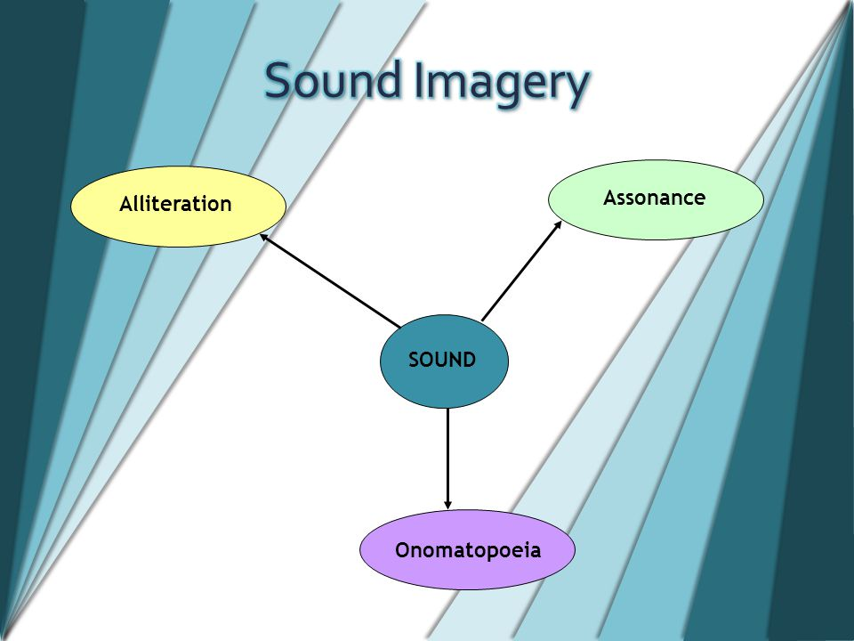 SOUND Alliteration Assonance Onomatopoeia