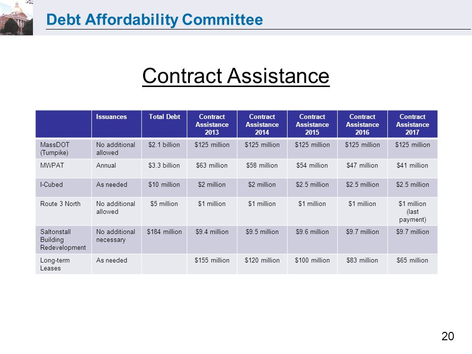 Debt Affordability Committee 20 Contract Assistance IssuancesTotal DebtContract Assistance 2013 Contract Assistance 2014 Contract Assistance 2015 Contract Assistance 2016 Contract Assistance 2017 MassDOT (Turnpike) No additional allowed $2.1 billion$125 million MWPATAnnual$3.3 billion$63 million$58 million$54 million$47 million$41 million I-CubedAs needed$10 million$2 million $2.5 million Route 3 NorthNo additional allowed $5 million$1 million (last payment) Saltonstall Building Redevelopment No additional necessary $184 million$9.4 million$9.5 million$9.6 million$9.7 million Long-term Leases As needed$155 million$120 million$100 million$83 million$65 million