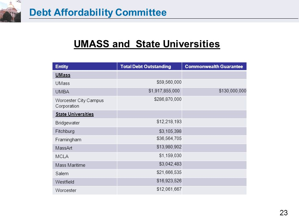Debt Affordability Committee 23 EntityTotal Debt OutstandingCommonwealth Guarantee UMass $59,560,000 UMBA $1,917,855,000 $130,000,000 Worcester City Campus Corporation $286,870,000 State Universities Bridgewater $12,218,193 Fitchburg $3,105,398 Framingham $36,564,705 MassArt $13,980,902 MCLA $1,159,030 Mass Maritime $3,042,483 Salem $21,666,535 Westfield $16,923,526 Worcester $12,061,667 UMASS and State Universities