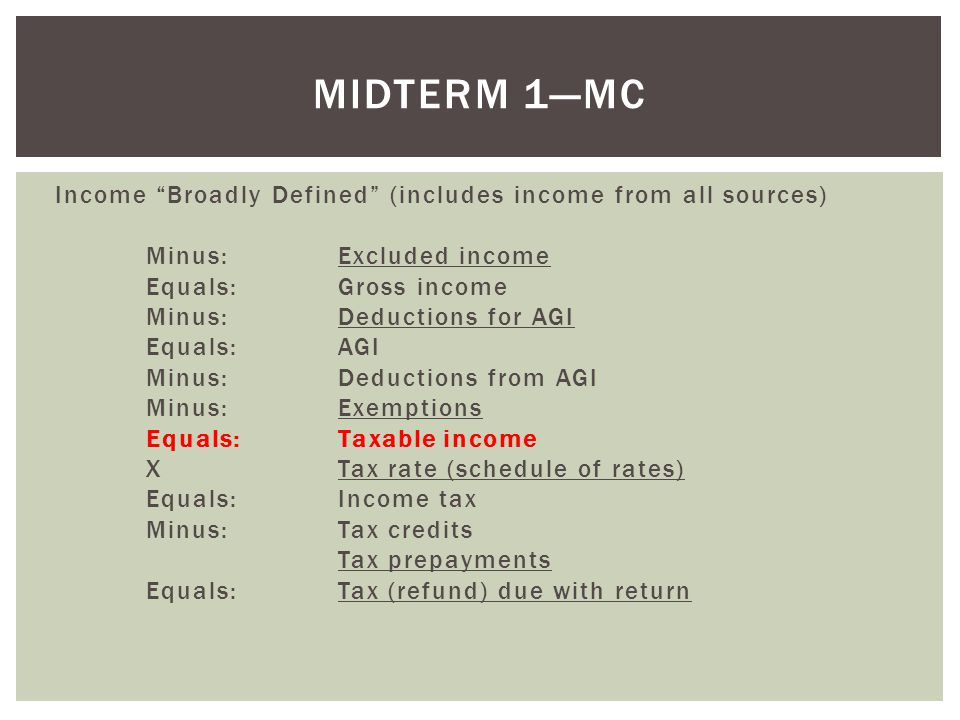 Income Broadly Defined (includes income from all sources) Minus:Excluded income Equals:Gross income Minus:Deductions for AGI Equals:AGI Minus:Deductions from AGI Minus: Exemptions Equals:Taxable income XTax rate (schedule of rates) Equals:Income tax Minus: Tax credits Tax prepayments Equals: Tax (refund) due with return