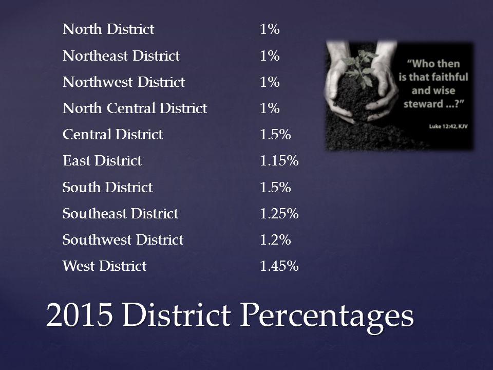 2015 District Percentages North District 1% Northeast District 1% Northwest District 1% North Central District 1% Central District 1.5% East District 1.15% South District 1.5% Southeast District 1.25% Southwest District 1.2% West District 1.45%