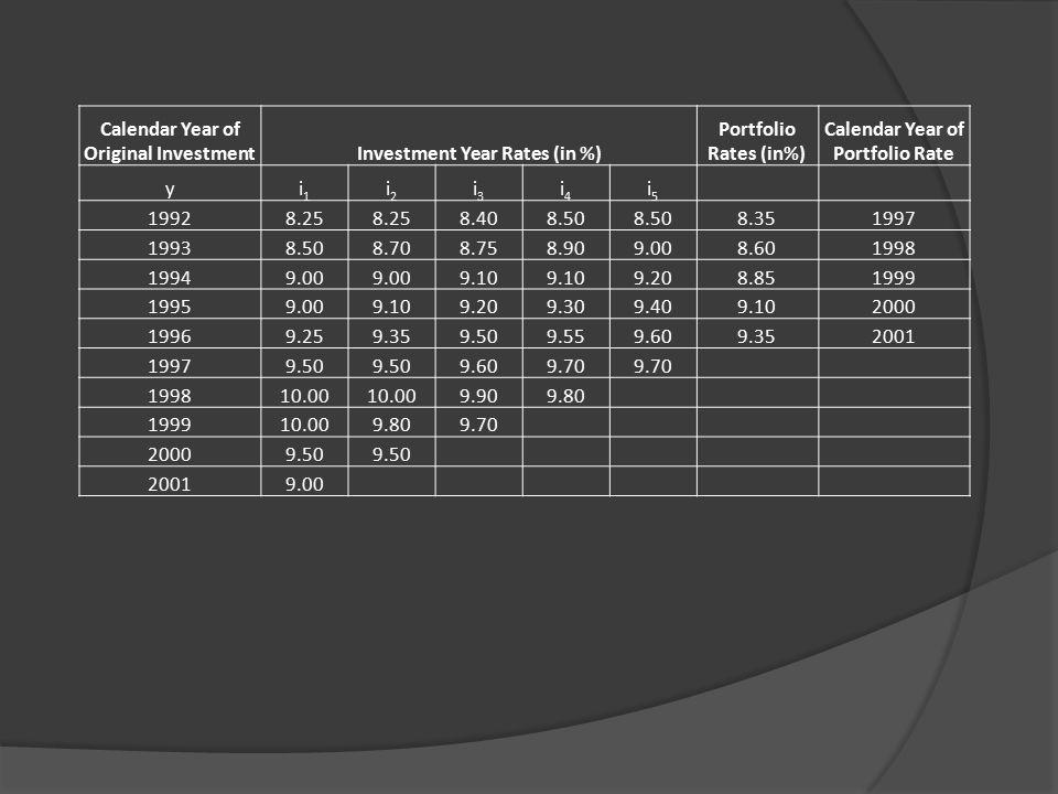 Calendar Year of Original InvestmentInvestment Year Rates (in %) Portfolio Rates (in%) Calendar Year of Portfolio Rate yi1i1 i2i2 i3i3 i4i4 i5i5 19928