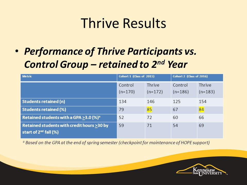 Thrive Results Performance of Thrive Participants vs. Control Group – retained to 2 nd Year MetricCohort 1 (Class of 2015)Cohort 2 (Class of 2016) Con