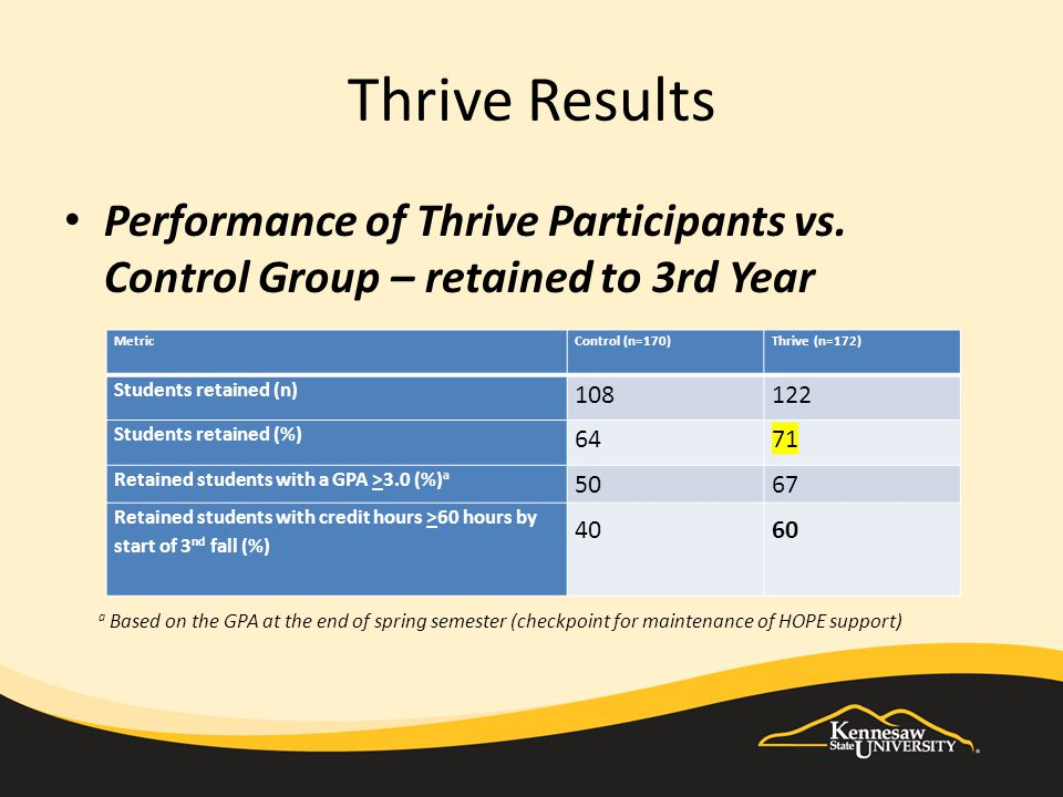 Thrive Results Performance of Thrive Participants vs.