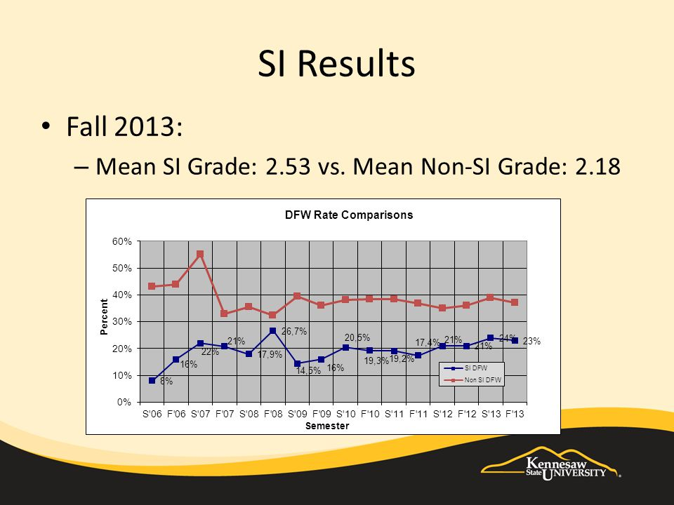 SI Results Fall 2013: – Mean SI Grade: 2.53 vs. Mean Non-SI Grade: 2.18