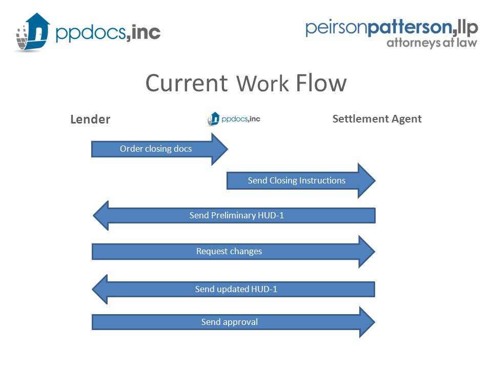 Current Work Flow Lender Settlement Agent Order closing docs Send Preliminary HUD-1 Request changes Send Closing Instructions Send updated HUD-1 Send approval