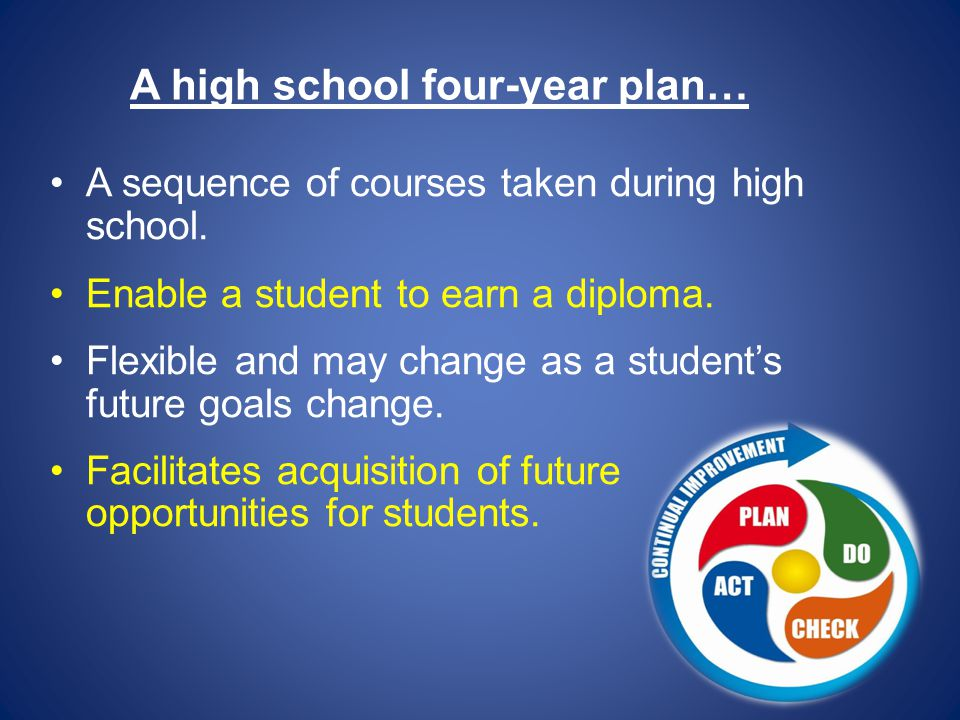 A high school four-year plan… A sequence of courses taken during high school.
