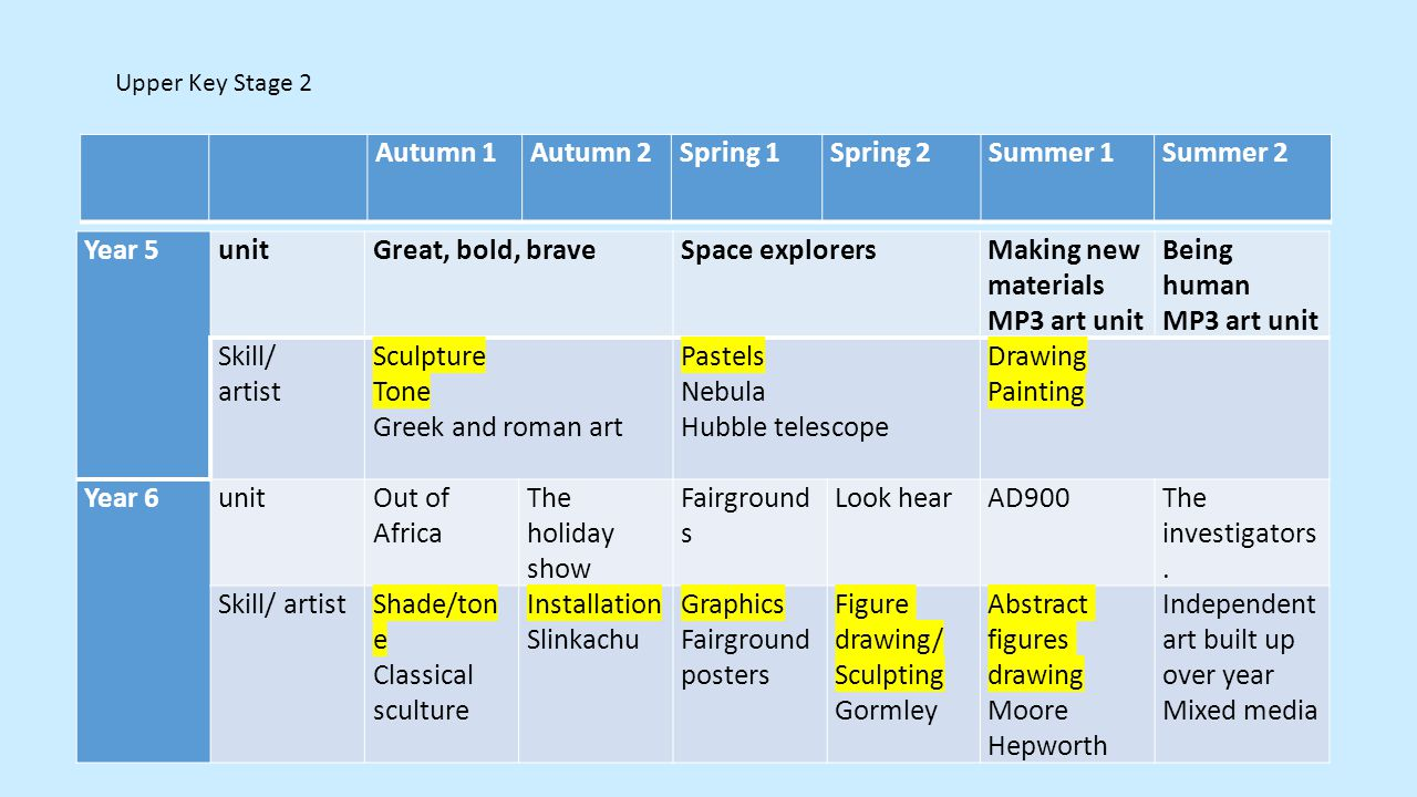 Autumn 1 Autumn 2Spring 1Spring 2Summer 1Summer 2 Upper Key Stage 2 Year 5unit Great, bold, braveSpace explorersMaking new materials MP3 art unit Bein