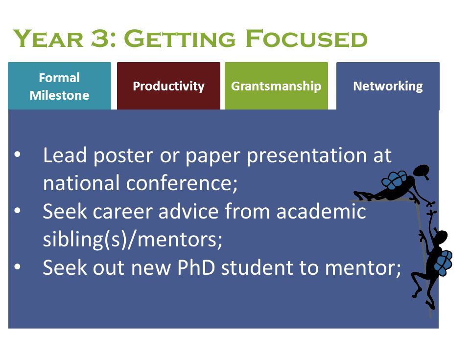 Formal Milestone NetworkingProductivity Grantsmanship Year 3: Getting Focused Lead poster or paper presentation at national conference; Seek career ad