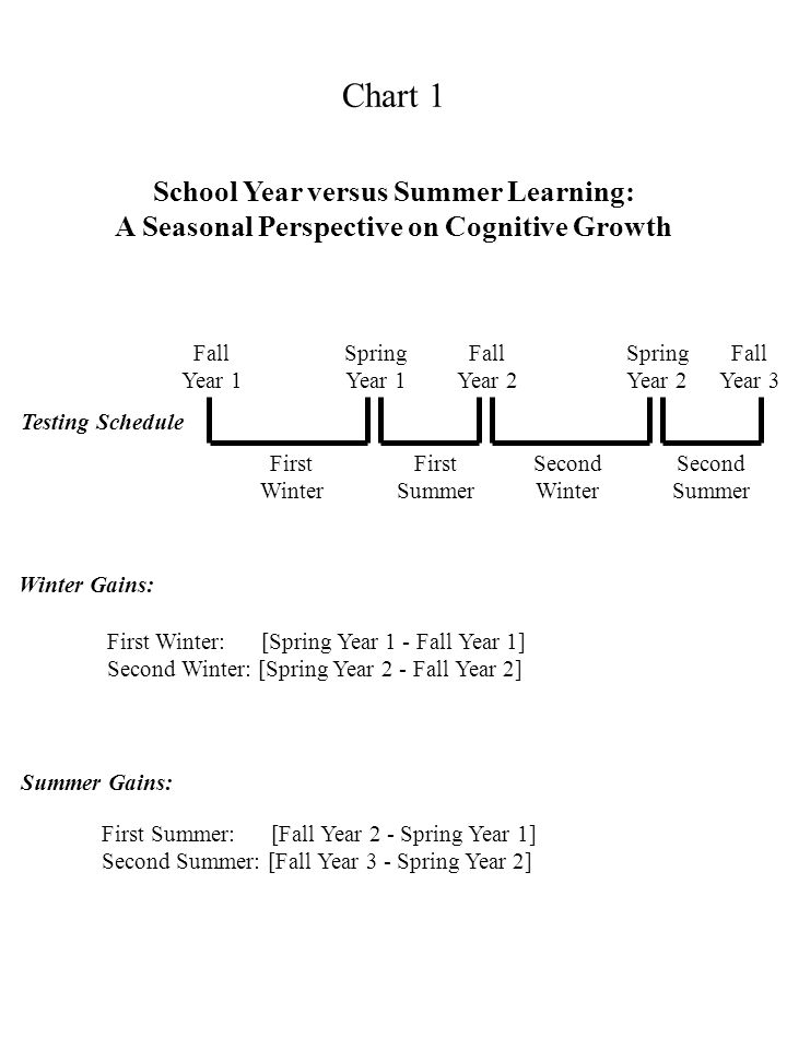 School Year versus Summer Learning: A Seasonal Perspective on Cognitive Growth Testing Schedule Winter Gains: Summer Gains: First Winter: [Spring Year 1 - Fall Year 1] Second Winter: [Spring Year 2 - Fall Year 2] First Summer: [Fall Year 2 - Spring Year 1] Second Summer: [Fall Year 3 - Spring Year 2] Fall Year 1 Fall Year 2 Fall Year 3 Spring Year 1 Spring Year 2 First Winter First Summer Second Winter Second Summer Chart 1
