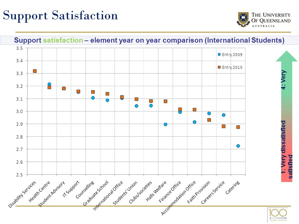 Support satisfaction – element year on year comparison (International Students) 1: Very dissatisfied 4: Very satisfied Support Satisfaction