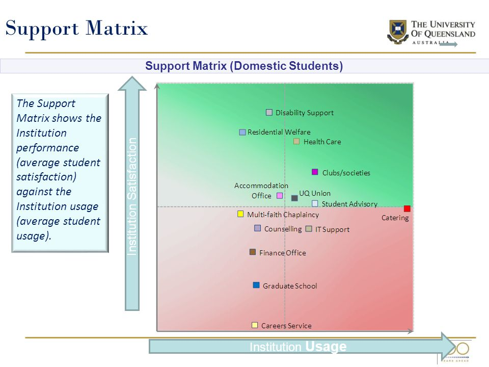 The Support Matrix shows the Institution performance (average student satisfaction) against the Institution usage (average student usage).