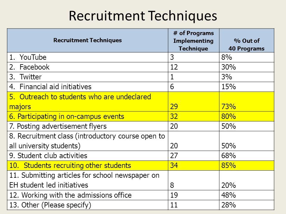 Recruitment Techniques # of Programs Implementing Technique % Out of 40 Programs 1.