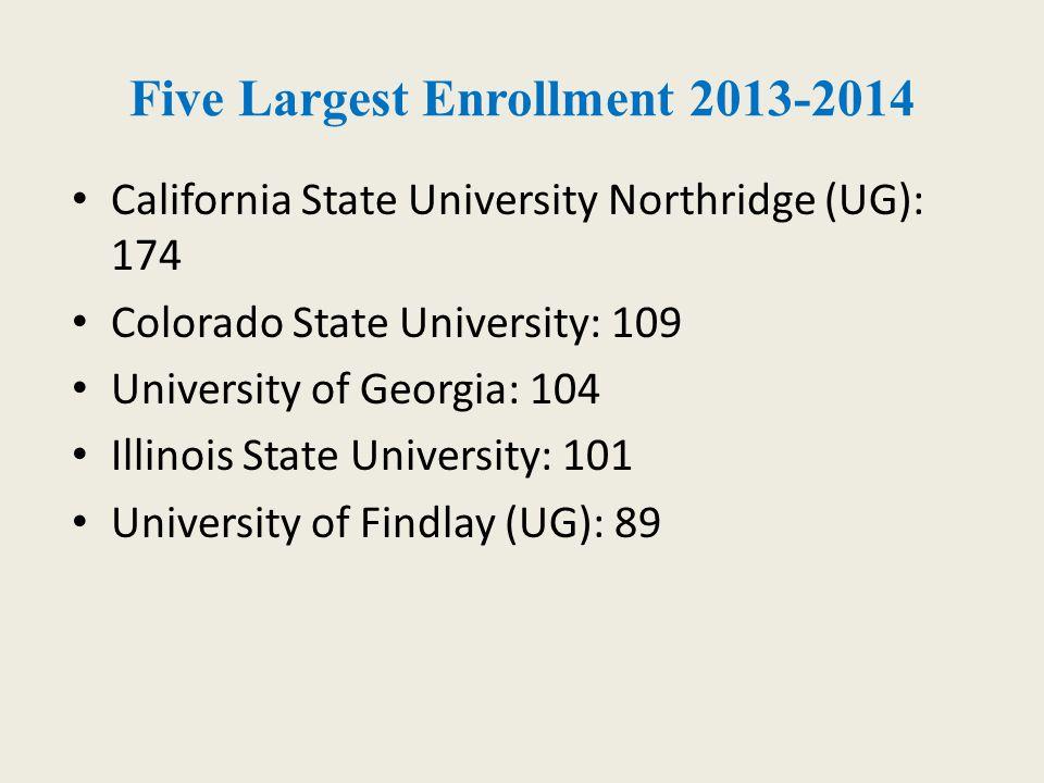 Five Largest Enrollment 2013-2014 California State University Northridge (UG): 174 Colorado State University: 109 University of Georgia: 104 Illinois State University: 101 University of Findlay (UG): 89