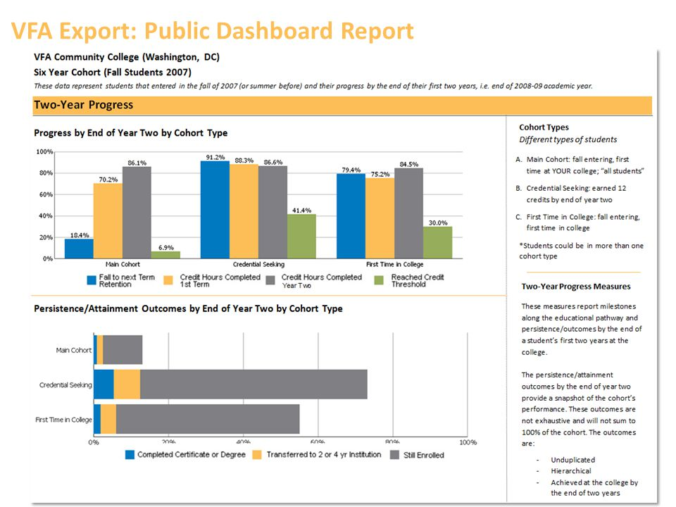 VFA Export: Public Dashboard Report