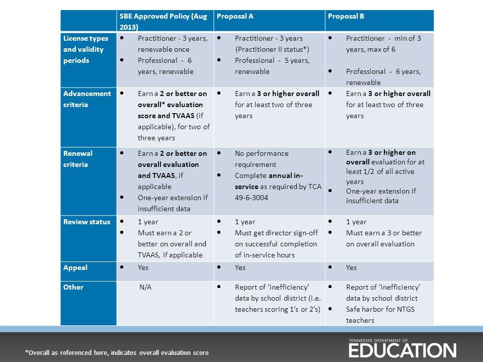 Revised Administrator Evaluation 6